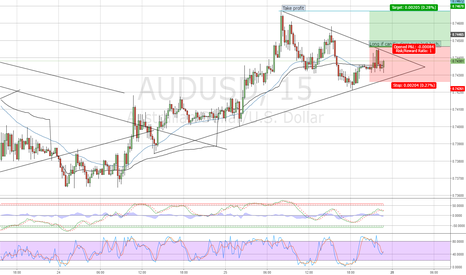 AUDUSD: AUD/USD long brakeout ?