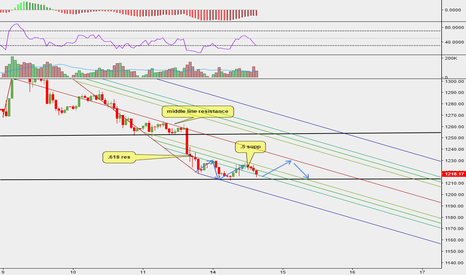 XAUUSD: Taking a trade using Schiff Pitchfork on GOLD