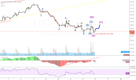 USOIL: Elliott Wave count US OIL in correction