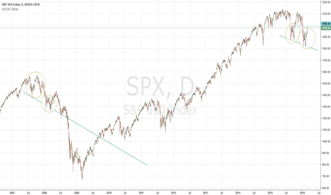 SPX: s&p 500 downfall
