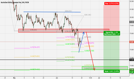 AUDJPY: A trend continuation trade idea for AUDJPY