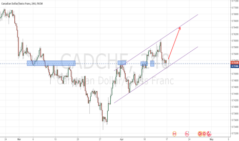 CADCHF: CADCHF - Currently at support