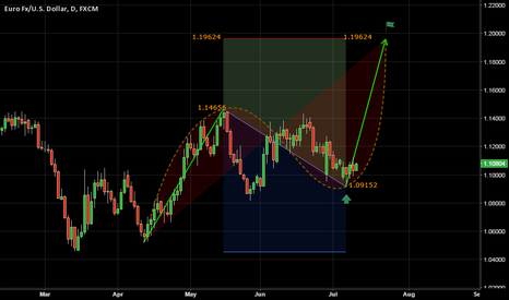 EURUSD: July 10, 2015 | EURUSD | Bullish Idea to 1.20!