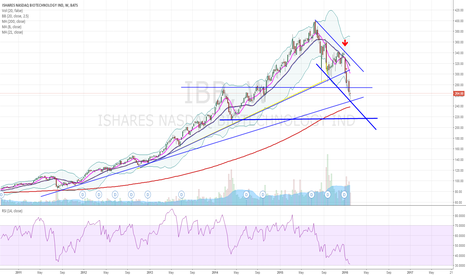 IBB: IBB intermediate bottom could be in place if uptrend line holds