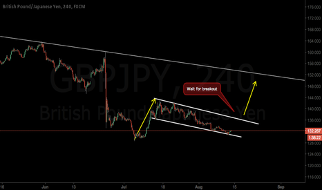 GBPJPY: Still a big correction