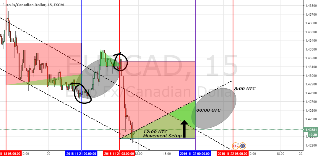 EUR/CAD Analysis - (Short-term setup & possible setup for hold)