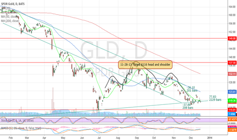 GLD: head and shoulders down to $116