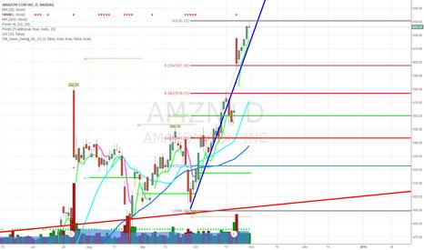 AMZN: Short AMZN if QQQ breaks trendline