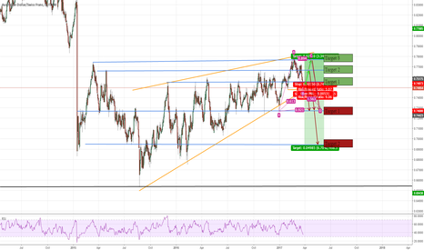 AUDCHF: Major Decision Point on AUDCHF