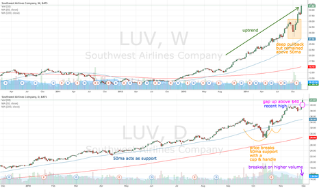 LUV: LUV gaps up above $40