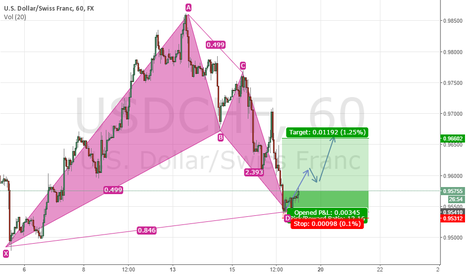 USDCHF: USDCHF hoping for bounce