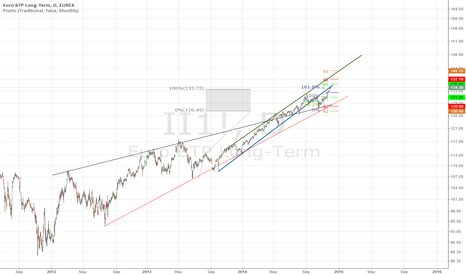 II1!: BTP - Target 1: 134 (here) or 140 end of year if Draghi delivers