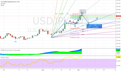 USDJPY: USDJPY HEADnSHOULDERS formations on the 1D