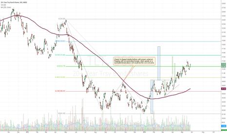 TLT: Updated TLT chart