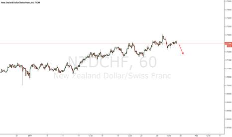 NZDCHF: NZDCHF - Short