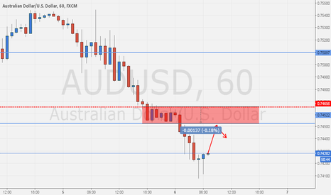 AUDUSD: AUDUSD Pin bar