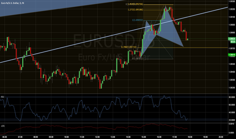 EURUSD: EURUSD Cypher pattern developing