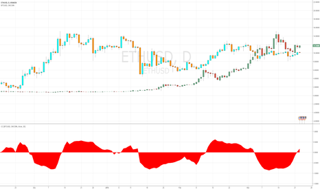 ETHUSD: Lack of correlation between Ether and Bitcoin