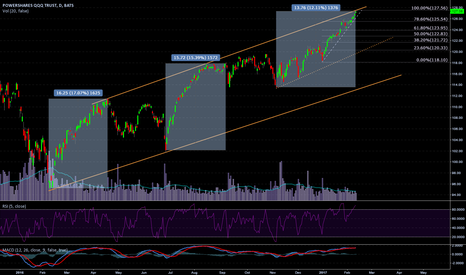 QQQ: QQQ Short Bias - Volume to price divergence