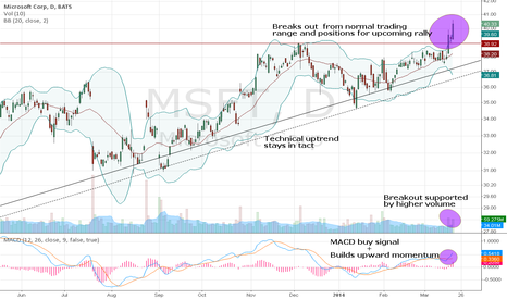 MSFT: Microsof - makes Macro moves