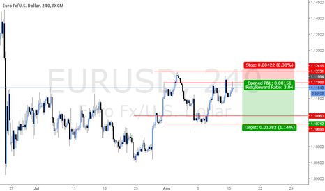 EURUSD: EURUSD 4H CHART SHORT BY @MayoNiiice