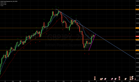 GBPJPY: GBP/JPY Short Entries
