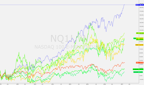 NQ1!: GLOBAL INDICES