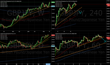 GBPJPY: GBPJPY backdown before trend continuation