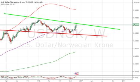 USDNOK: NOK has potential for long term downtrend thx to Brent oil slump