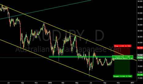 AUDJPY: $AUD $JPY technical short at 79.300