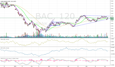 BAC: Banks are Bullish in near terms