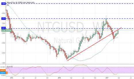 NTGUSD: Natural gas : long until reversal