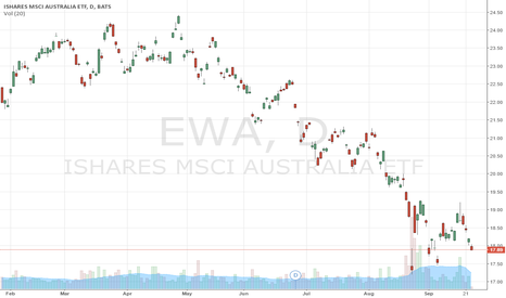 EWA: Australian Equity Markets to Crash Worst,followed by Canada & UK