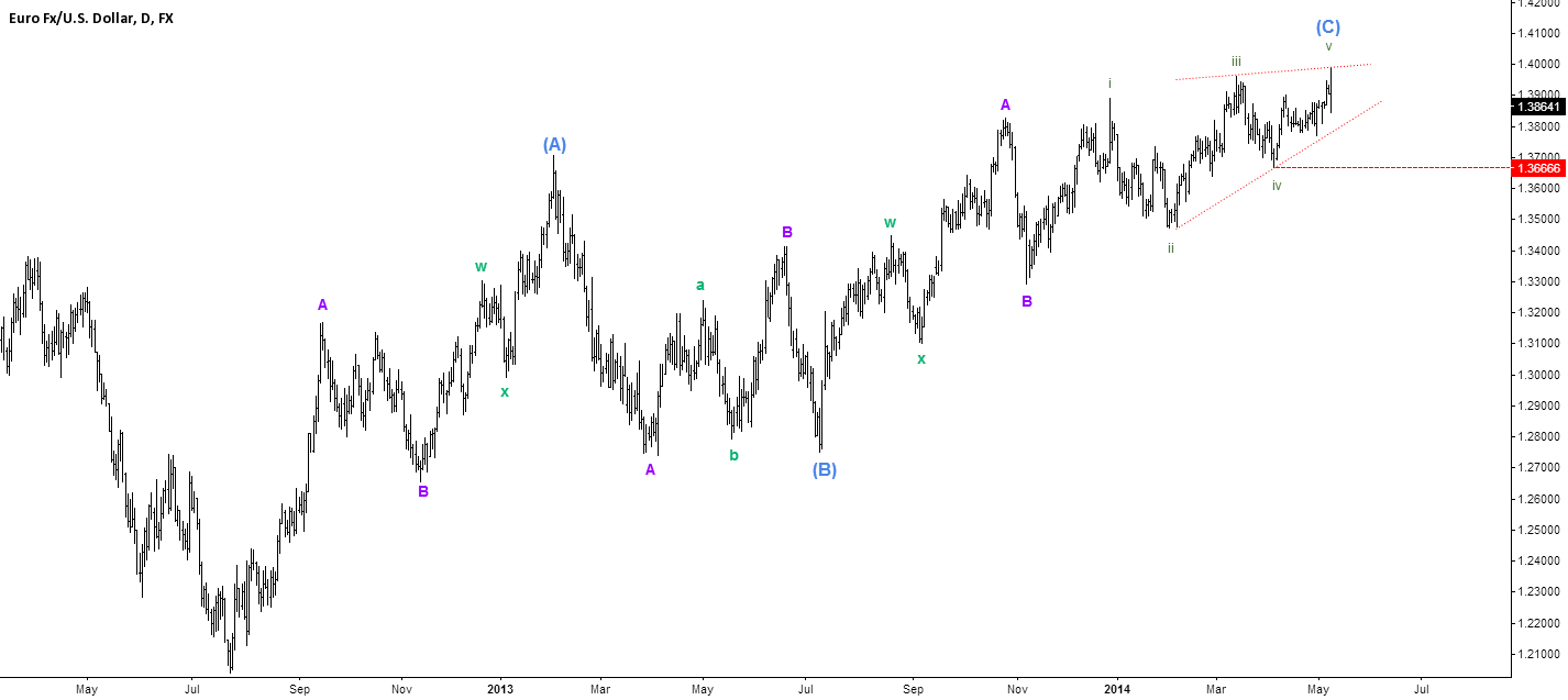 Ending diagonal wave (C)?