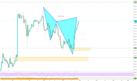 AUDUSD: Bear Cypher