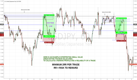 USDJPY: HOW TO TRADE LIKE THE BIG BOYS AND TOP FX BANKS PART 2