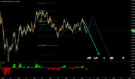 EURNZD: you clod sell now but i will wait for the pull back