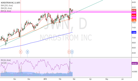 JWN: Bullish breakout after earnings