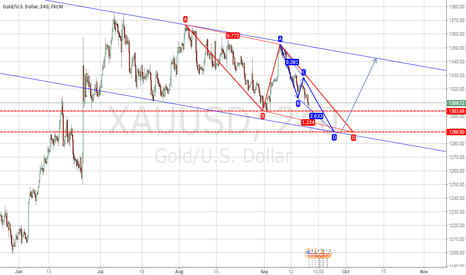 XAUUSD: Gould Trend Analysis