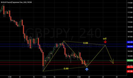 GBPJPY: GBPJPY potential reversal zone H4