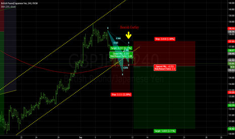 GBPJPY: Bearish Gartley on GBPJPY
