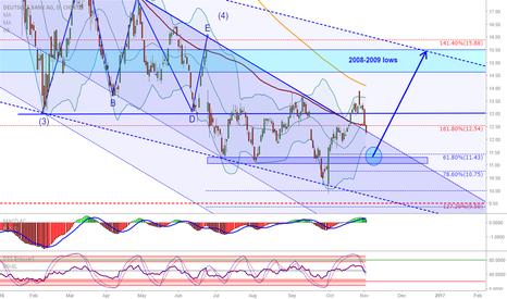 DBK: DB: Deutsche Bank next long opportunity coming up