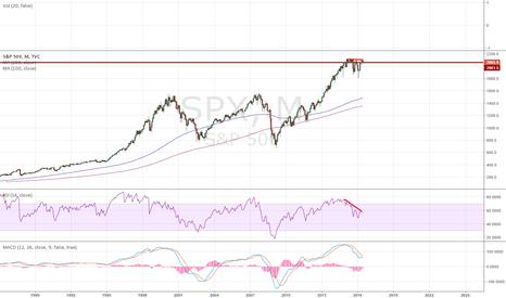 SPX: Investors losing faith