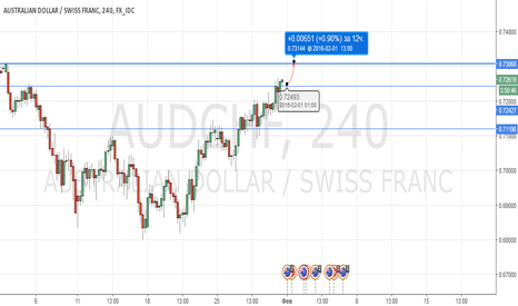 AUDCHF: Buy AUDCHF |Profit 0.73050 | Stopp: 4% from deposit  |