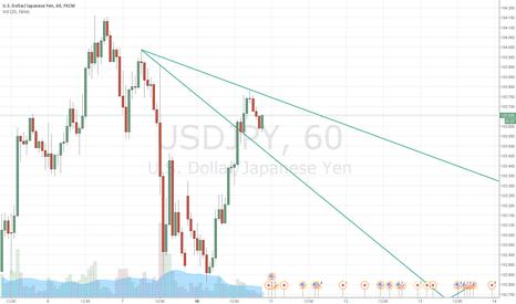 USDJPY: Bearish trend until it retest or breaks the trend lines.