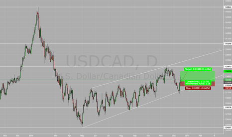 USDCAD: USDCAD Bounce off Support TL