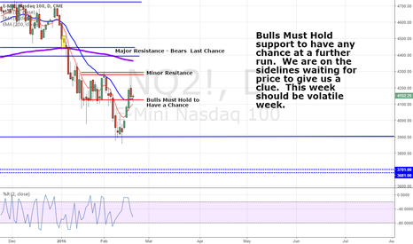 NQ2!: Bulls must hold this support