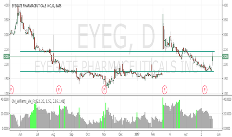 EYEG: Need to see a push above $2.50