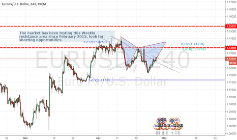 EURUSD: EURUSD Potential Cypher Completing at Resistance