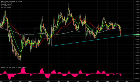 EURUSD: gotta close below this TL support